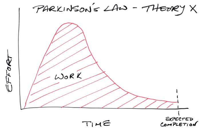 Parkinson's Law - Theory X