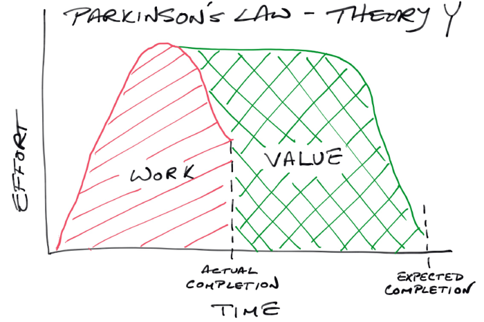Parkinson's Law - Theory Y