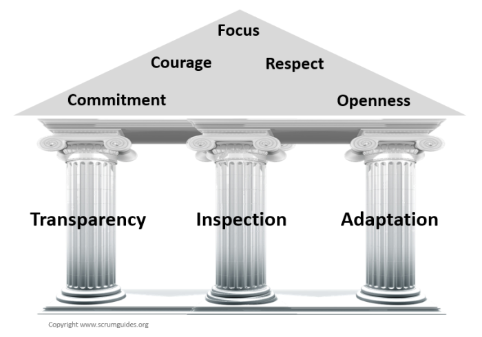 Scrum Pillars and Values.png