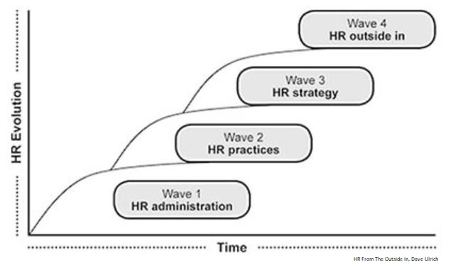HR Waves