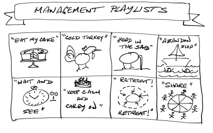 Management Playlists